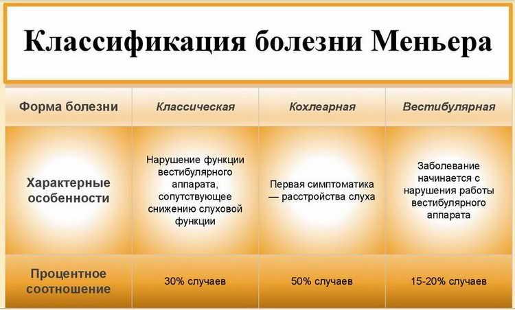 болезнь меньера симптомы причины лечение