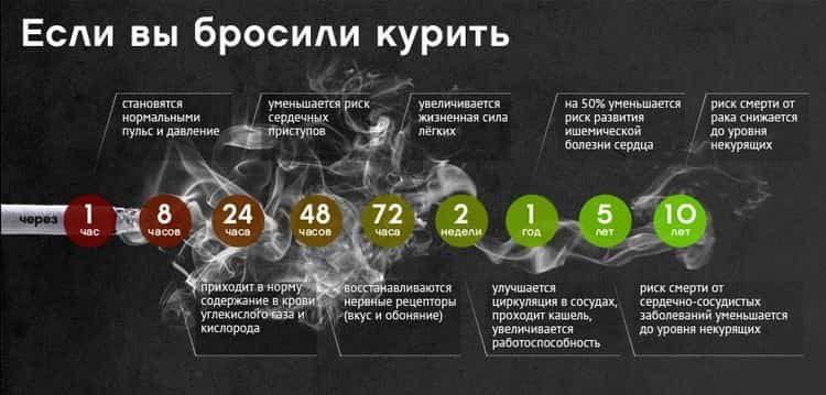восстановление организма курение