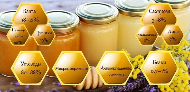 Состав монофлерного меда