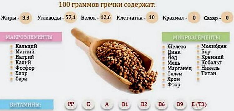 Благодаря богатому составу, гречиха посевная обладает множеством лечебных свойств.